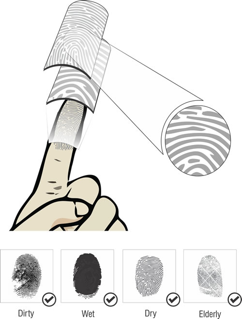 Multiple-Spectral Fingerprint Scanner
